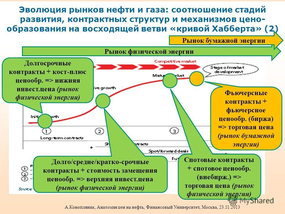 Эволюция рынков нефти и газа: соотношение стадий развития, контрактных структур и механизмов цено- образования на восходящей ветви «кривой Хабберта» (2) Рынок физической энергии Pынок бумажной энергии Долгосрочные контракты + кост-плюс ценообр. => ни