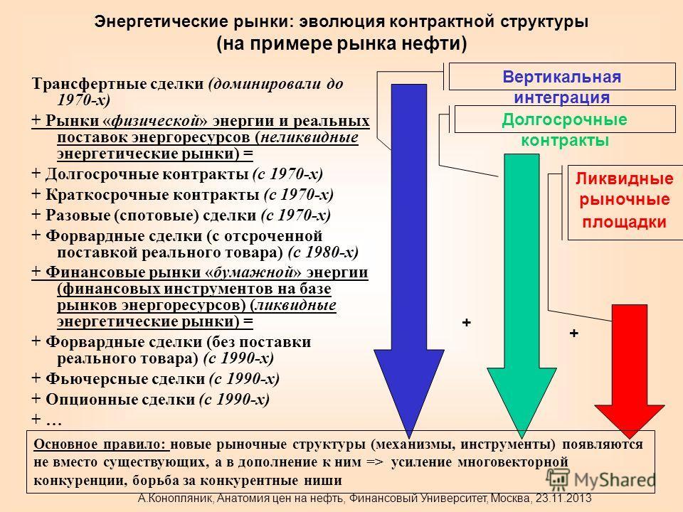 Трансфертные сделки (доминировали до 1970-х) + Рынки «физической» энергии и реальных поставок энергоресурсов (неликвидные энергетические рынки) = + Долгосрочные контракты (с 1970-х) + Краткосрочные контракты (с 1970-х) + Разовые (спотовые) сделки (с