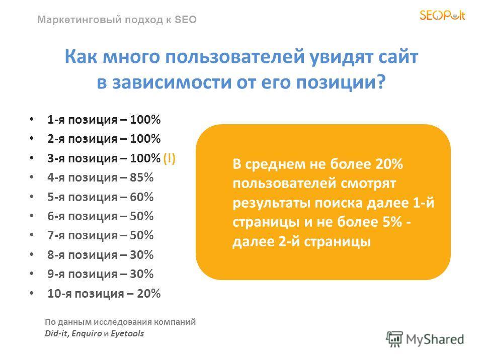 Как много пользователей увидят сайт в зависимости от его позиции? 1-я позиция – 100% 2-я позиция – 100% 3-я позиция – 100% (!) 4-я позиция – 85% 5-я позиция – 60% 6-я позиция – 50% 7-я позиция – 50% 8-я позиция – 30% 9-я позиция – 30% 10-я позиция –