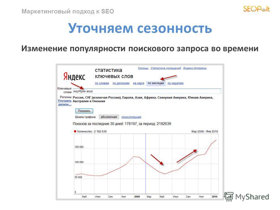Маркетинговый подход к SEO Уточняем сезонность Изменение популярности поискового запроса во времени