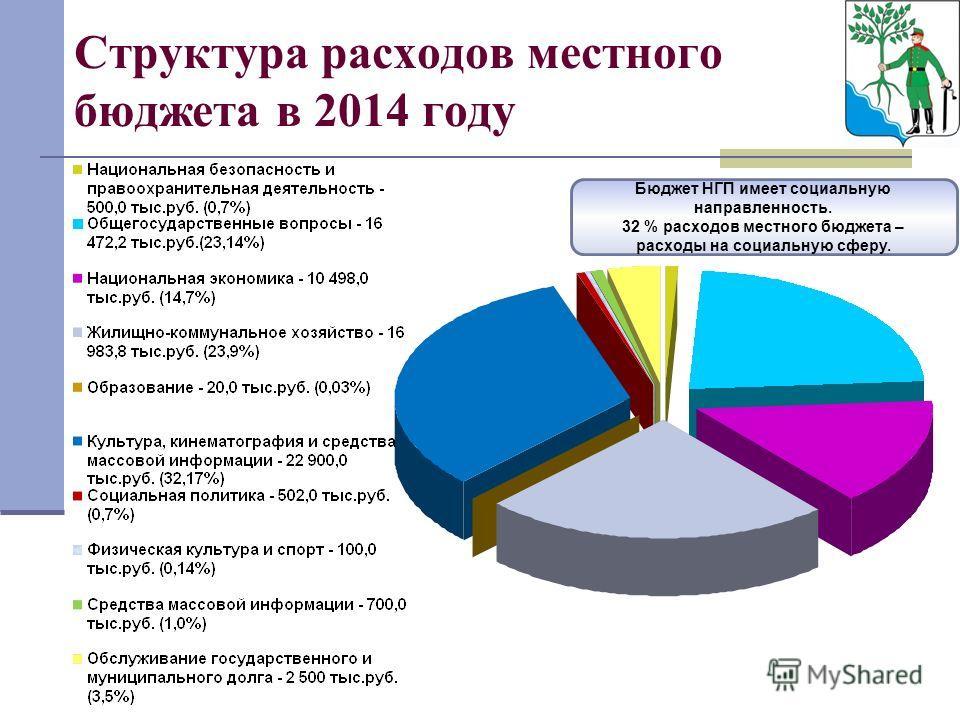 Структура расходов местного бюджета в 2014 году Бюджет НГП имеет социальную направленность. 32 % расходов местного бюджета – расходы на социальную сферу.