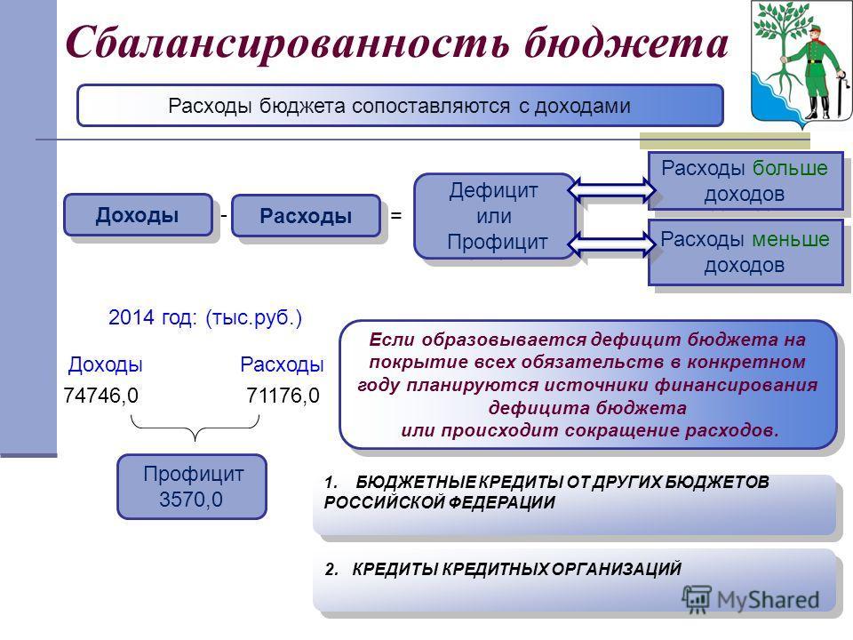Сбалансированность бюджета Расходы бюджета сопоставляются с доходами Доходы Расходы Дефицит или Профицит Дефицит или Профицит - = Расходы больше доходов Расходы меньше доходов 2014 год: (тыс.руб.) Доходы Расходы 74746,0 71176,0 Профицит 3570,0 Если о