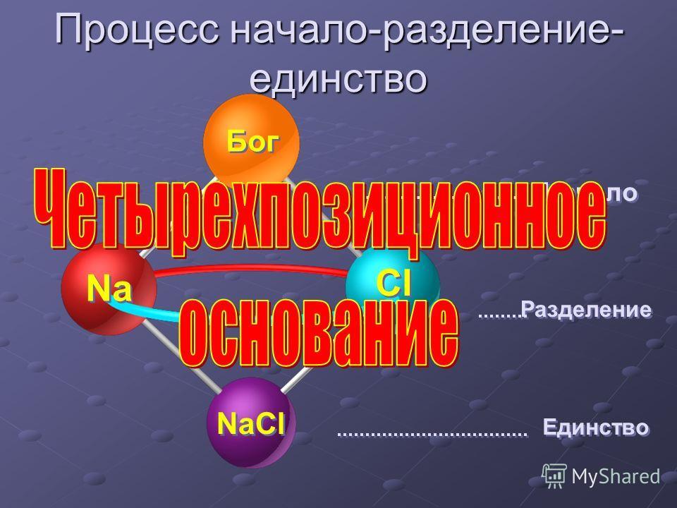 Процесс начало-разделение- единство Cl Na Бог NaCl Начало Разделение Единство