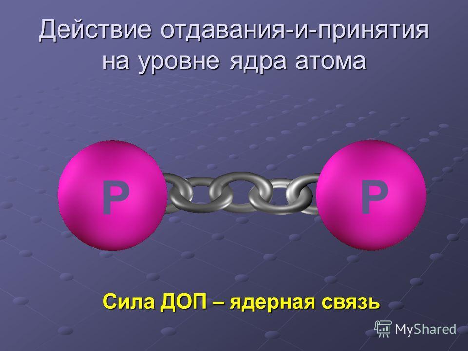 m Действие отдавания-и-принятия на уровне ядра атома N N РР Сила ДОП – ядерная связь