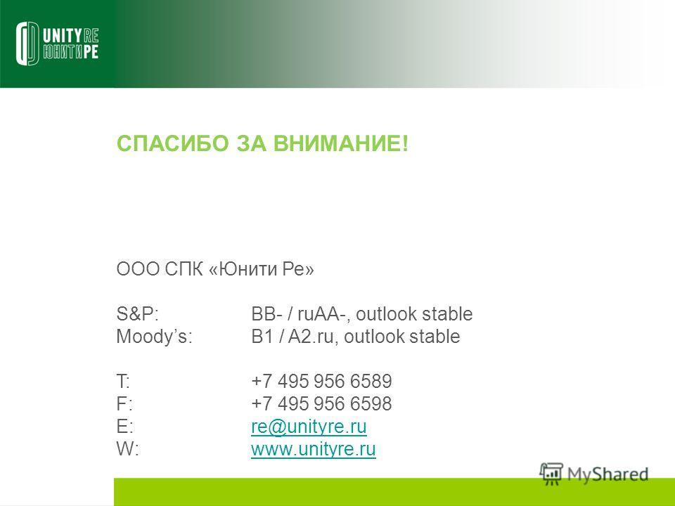 СПАСИБО ЗА ВНИМАНИЕ! ООО СПК «Юнити Ре» S&P:BB- / ruAA-, outlook stable Moodys:B1 / A2.ru, outlook stable T:+7 495 956 6589 F:+7 495 956 6598 E:re@unityre.rure@unityre.ru W:www.unityre.ruwww.unityre.ru