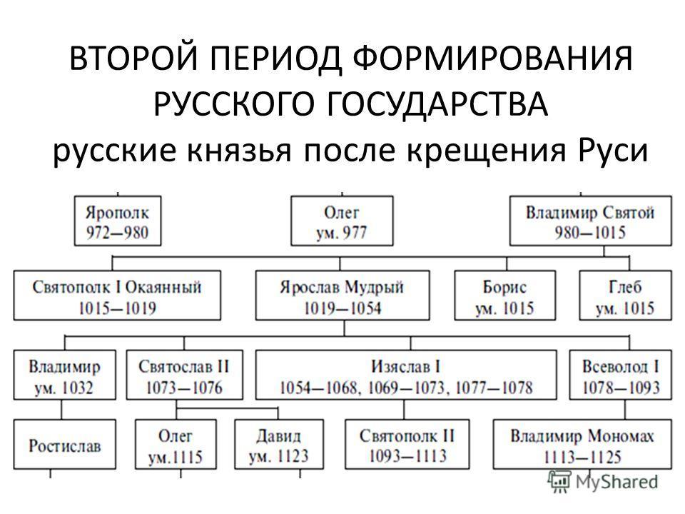 ВТОРОЙ ПЕРИОД ФОРМИРОВАНИЯ РУССКОГО ГОСУДАРСТВА русские князья после крещения Руси
