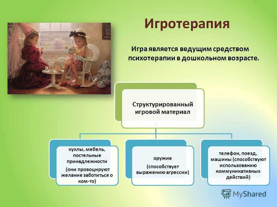 Игротерапия Игра является ведущим средством психотерапии в дошкольном возрасте. Структурированный игровой материал куклы, мебель, постельные принадлежности (они провоцируют желание заботиться о ком-то) оружие (способствует выражению агрессии) телефон