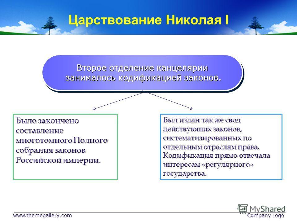 Царствование Николая I www.themegallery.com Company Logo Второе отделение канцелярии занималось кодификацией законов. занималось кодификацией законов. Второе отделение канцелярии занималось кодификацией законов. занималось кодификацией законов. Было