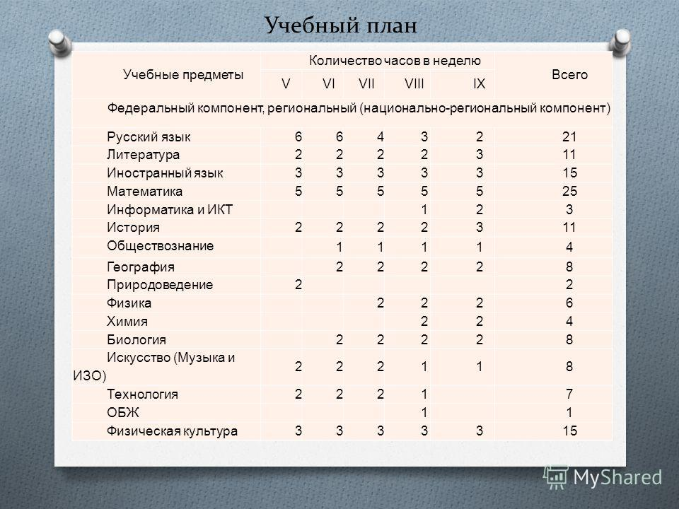 Учебный план Учебные предметы Количество часов в неделю Всего VVIVIIVIIIIX Федеральный компонент, региональный ( национально - региональный компонент ) Русский язык 6643221 Литература 2222311 Иностранный язык 3333315 Математика 5555525 Информатика и
