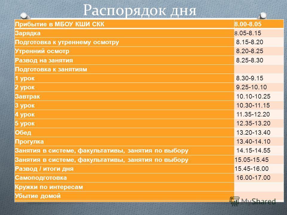 Распорядок дня Прибытие в МБОУ КШИ СКК 8.00-8.05 Зарядка 8.05-8.15 Подготовка к утреннему осмотру 8.15-8.20 Утренний осмотр 8.20-8.25 Развод на занятия 8.25-8.30 Подготовка к занятиям 1 урок 8.30-9.15 2 урок 9.25-10.10 Завтрак 10.10-10.25 3 урок 10.3