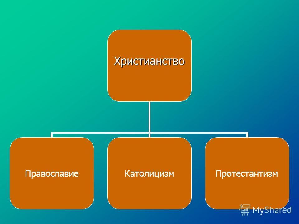 Христианство ПравославиеКатолицизмПротестантизм