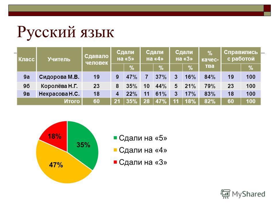 Русский язык КлассУчитель Сдавало человек Сдали на «5» Сдали на «4» Сдали на «3» % качес- тва Справились с работой %% % 9аСидорова М.В.19947%737%316%84%19100 9бКоролёва Н.Г.23835%1044%521%79%23100 9вНекрасова Н.С.18422%1161%317%83%18100 Итого602135%2