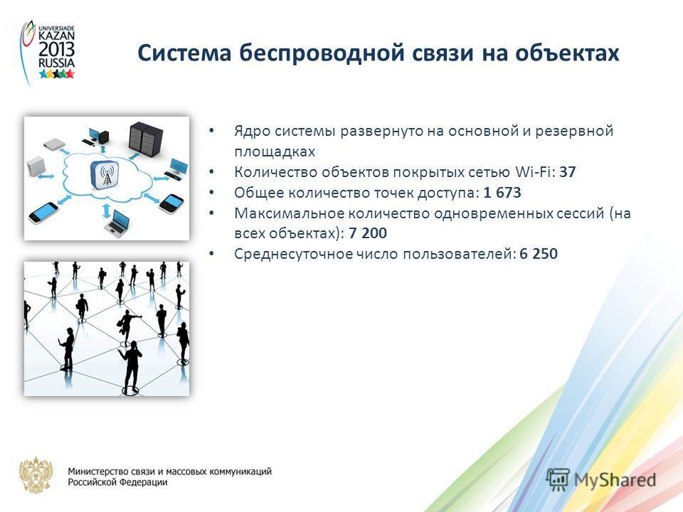 Ядро системы развернуто на основной и резервной площадках Количество объектов покрытых сетью Wi-Fi: 37 Общее количество точек доступа: 1 673 Максимальное количество одновременных сессий (на всех объектах): 7 200 Среднесуточное число пользователей: 6