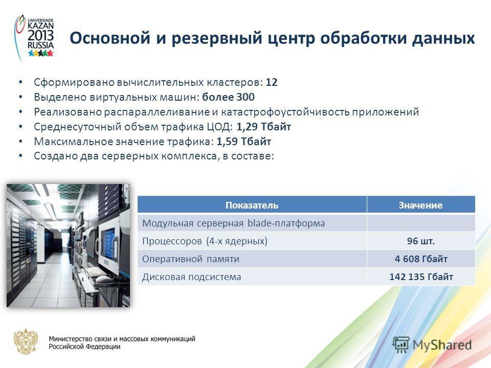 ПоказательЗначение Модульная серверная blade-платформа Процессоров (4-х ядерных)96 шт. Оперативной памяти4 608 Гбайт Дисковая подсистема142 135 Гбайт Cформировано вычислительных кластеров: 12 Выделено виртуальных машин: более 300 Реализовано распарал
