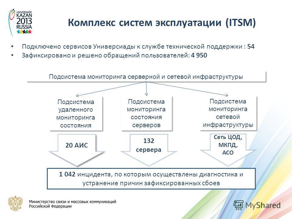 Подключено сервисов Универсиады к службе технической поддержки : 54 Зафиксировано и решено обращений пользователей: 4 950 Подсистема мониторинга серверной и сетевой инфраструктуры Подсистема удаленного мониторинга состояния Подсистема мониторинга сос