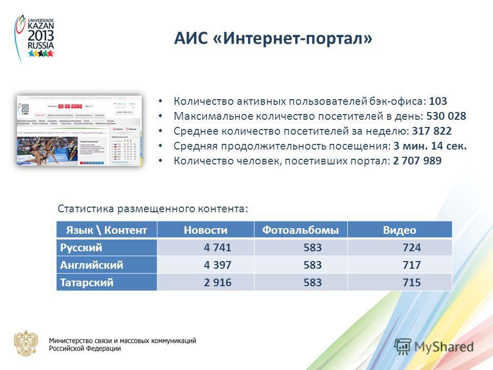 Количество активных пользователей бэк-офиса: 103 Максимальное количество посетителей в день: 530 028 Среднее количество посетителей за неделю: 317 822 Средняя продолжительность посещения: 3 мин. 14 сек. Количество человек, посетивших портал: 2 707 98