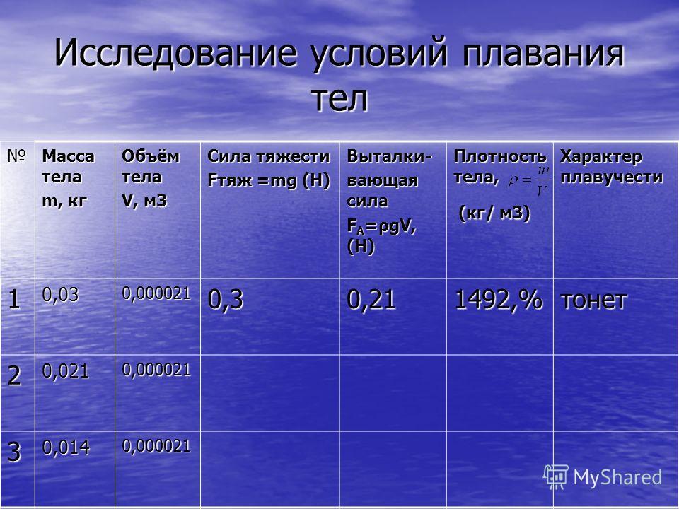Исследование условий плавания тел Масса тела m, кг Объём тела V, м3 Сила тяжести Fтяж =mg (Н) Выталки- вающая сила F А =ρgV, (Н) Плотность тела, (кг/ м3) (кг/ м3) Характер плавучести 10,030,000021 20,0210,000021 30,0140,000021