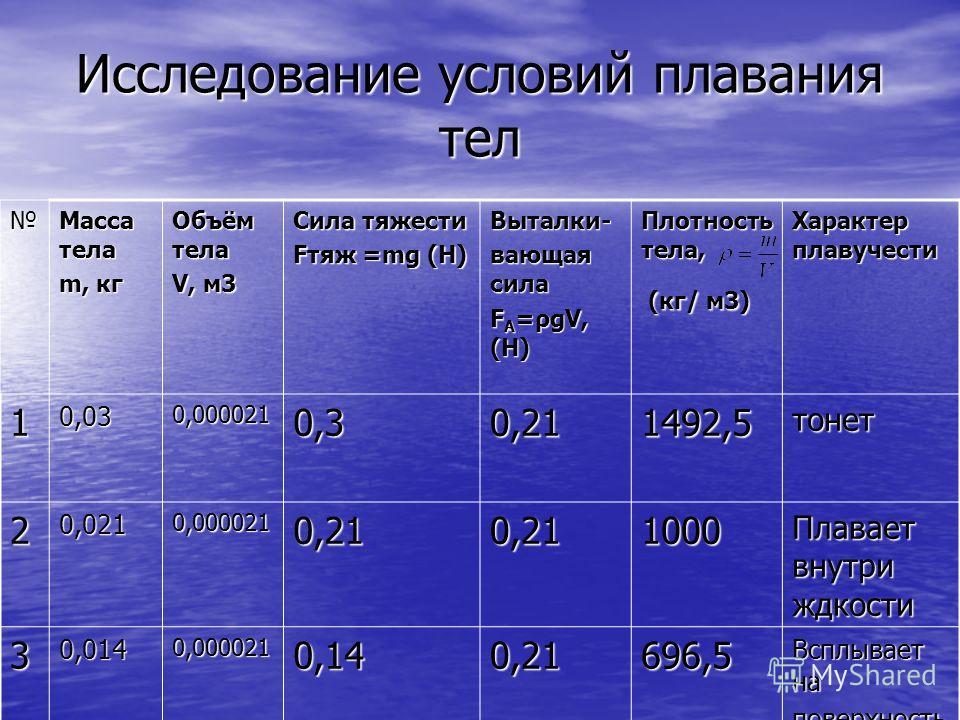 Исследование условий плавания тел Масса тела m, кг Объём тела V, м3 Сила тяжести Fтяж =mg (Н) Выталки- вающая сила F А =ρgV, (Н) Плотность тела, (кг/ м3) (кг/ м3) Характер плавучести 10,030,0000210,30,211492,%тонет 20,0210,0000210,210,211000 Плаваетв