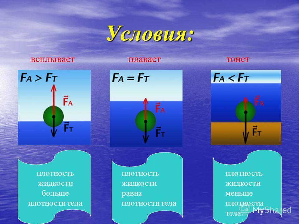 Условия: всплываетплаваеттонет плотность жидкости больше плотности тела плотность жидкости равна плотности тела плотность жидкости меньше плотности тела