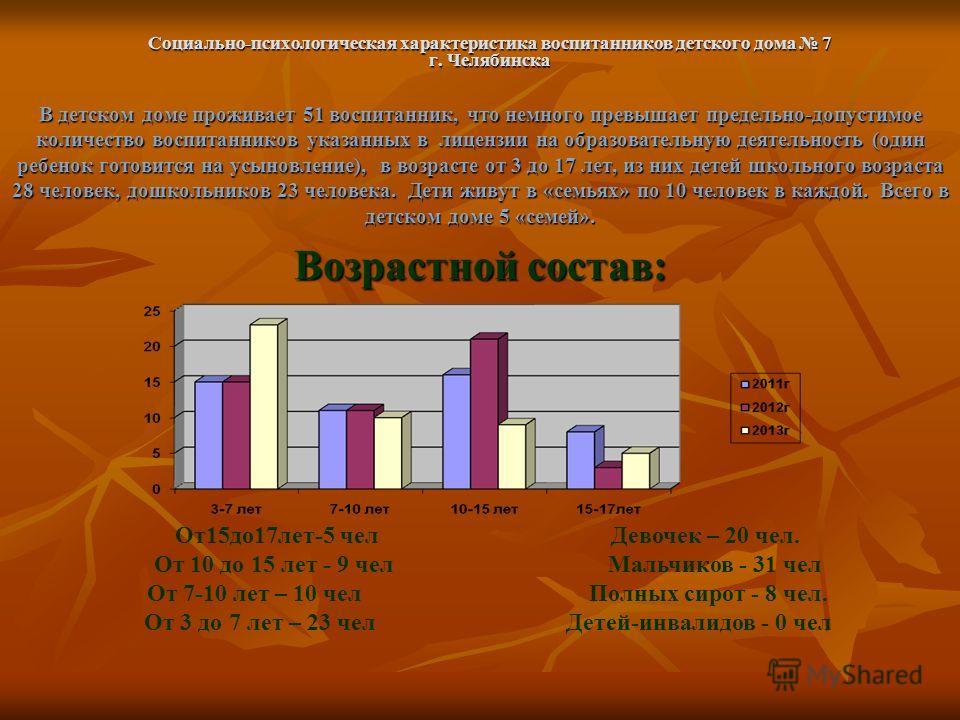 Социально-психологическая характеристика воспитанников детского дома 7 г. Челябинска В детском доме проживает 51 воспитанник, что немного превышает предельно-допустимое количество воспитанников указанных в лицензии на образовательную деятельность (од