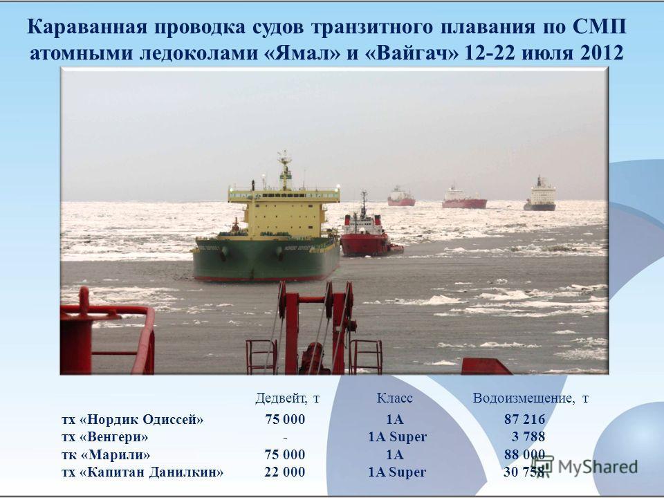 Караванная проводка судов транзитного плавания по СМП атомными ледоколами «Ямал» и «Вайгач» 12-22 июля 2012 тх «Нордик Одиссей» 75 000 1А 87 216 тх «Венгери» - 1А Super 3 788 тк «Марили» 75 000 1A 88 000 тх «Капитан Данилкин» 22 000 1A Super 30 758 Д