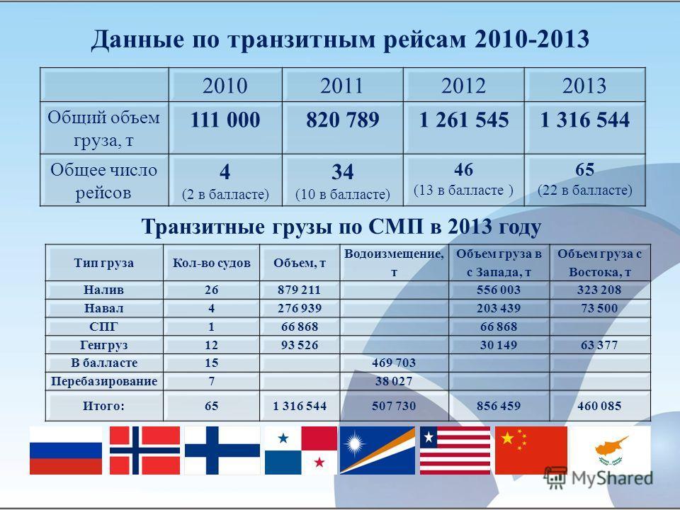 Данные по транзитным рейсам 2010-2013 2010201120122013 Общий объем груза, т 111 000820 7891 261 5451 316 544 Общее число рейсов 4 (2 в балласте) 34 (10 в балласте) 46 (13 в балласте ) 65 (22 в балласте) Транзитные грузы по СМП в 2013 году Тип грузаКо