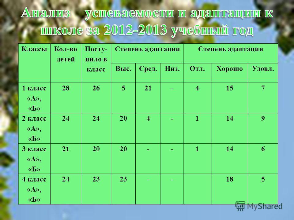 Классы Кол-во детей Посту- пило в класс Степень адаптации Выс.Сред.Низ.Отл.ХорошоУдовл. 1 класс «А», «Б» 2826521-4157 2 класс «А», «Б» 24 204-1149 3 класс «А», «Б» 2120 --1146 4 класс «А», «Б» 2423 --185