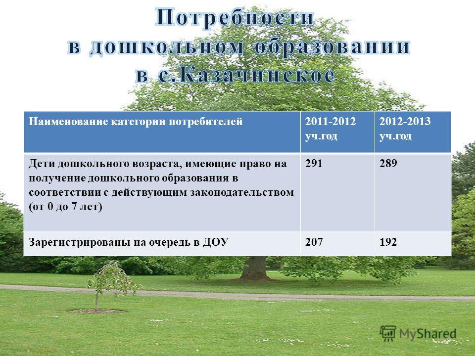 Наименование категории потребителей2011-2012 уч.год 2012-2013 уч.год Дети дошкольного возраста, имеющие право на получение дошкольного образования в соответствии с действующим законодательством (от 0 до 7 лет) 291289 Зарегистрированы на очередь в ДОУ