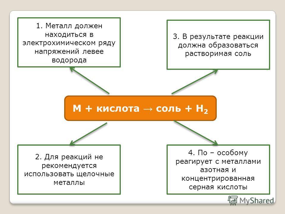 1. Металл должен находиться в электрохимическом ряду напряжений левее водорода 4. По – особому реагирует с металлами азотная и концентрированная серная кислоты 2. Для реакций не рекомендуется использовать щелочные металлы 3. В результате реакции долж