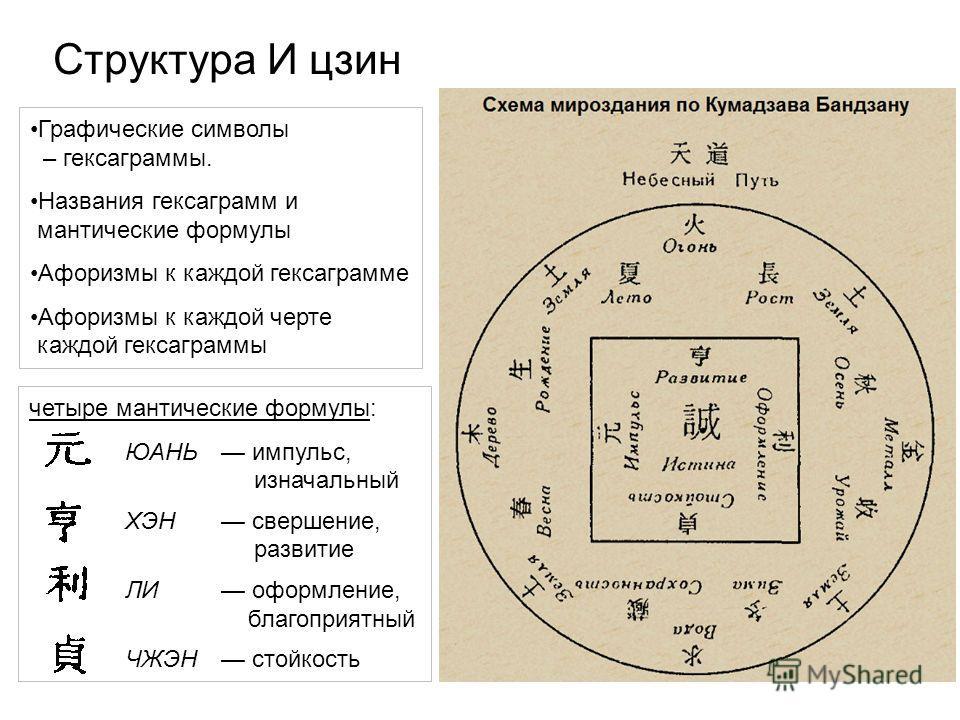 Структура И цзин Графические символы – гексаграммы. Названия гексаграмм и мантические формулы Афоризмы к каждой гексаграмме Афоризмы к каждой черте каждой гексаграммы четыре мантические формулы: ЮАНЬ импульс, изначальный ХЭН свершение, развитие ЛИ оф