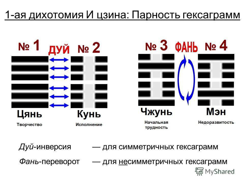 1-ая дихотомия И цзина: Парность гексаграмм Дуй-инверсия для симметричных гексаграмм Фань-переворот для несимметричных гексаграмм