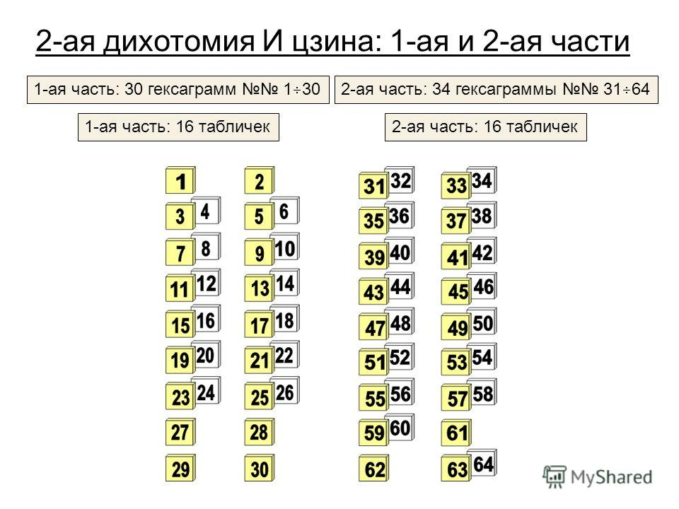 2-ая дихотомия И цзина: 1-ая и 2-ая части 1-ая часть: 30 гексаграмм 1 302-ая часть: 34 гексаграммы 31 64 1-ая часть: 16 табличек2-ая часть: 16 табличек