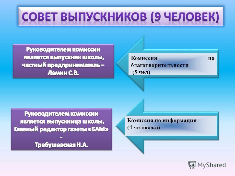 Комиссия по благотворительности (5 чел) Комиссия по информации (4 человека)