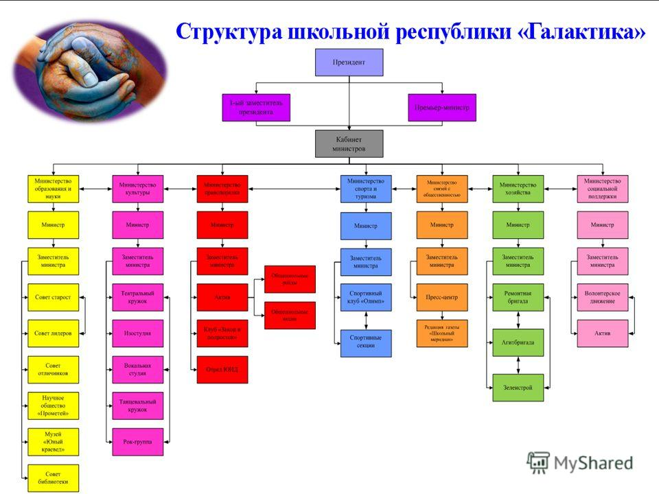 Структура ШР «Галактика»