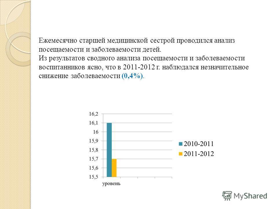 Ежемесячно старшей медицинской сестрой проводился анализ посещаемости и заболеваемости детей. Из результатов сводного анализа посещаемости и заболеваемости воспитанников ясно, что в 2011-2012 г. наблюдался незначительное снижение заболеваемости (0,4%