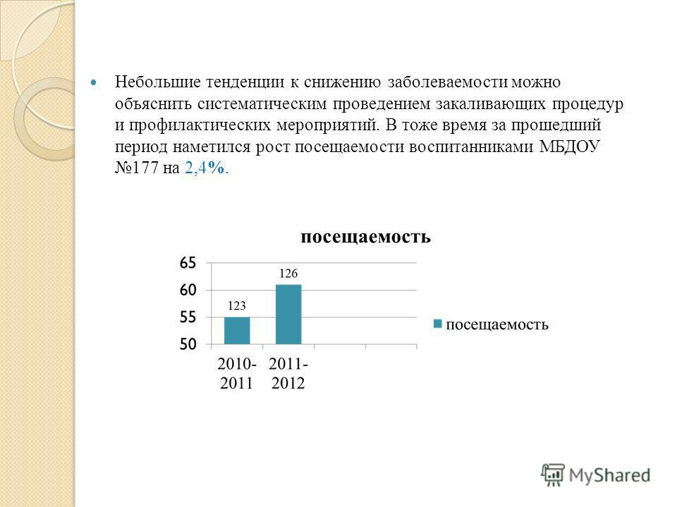 Небольшие тенденции к снижению заболеваемости можно объяснить систематическим проведением закаливающих процедур и профилактических мероприятий. В тоже время за прошедший период наметился рост посещаемости воспитанниками МБДОУ 177 на 2,4%.