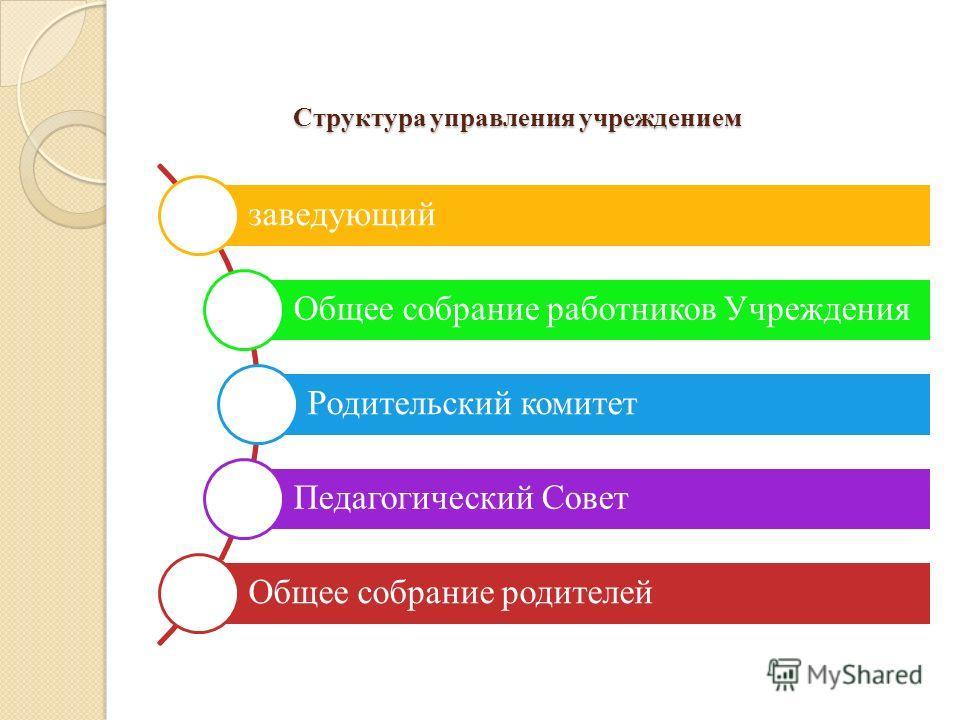 Структура управления учреждением заведующий Общее собрание работников Учреждения Родительский комитет Педагогический Совет Общее собрание родителей