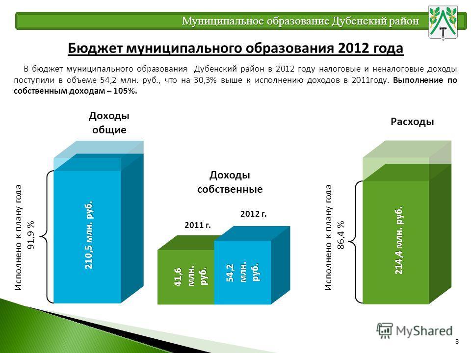 Бюджет муниципального образования 2012 года В бюджет муниципального образования Дубенский район в 2012 году налоговые и неналоговые доходы поступили в объеме 54,2 млн. руб., что на 30,3% выше к исполнению доходов в 2011году. Выполнение по собственным
