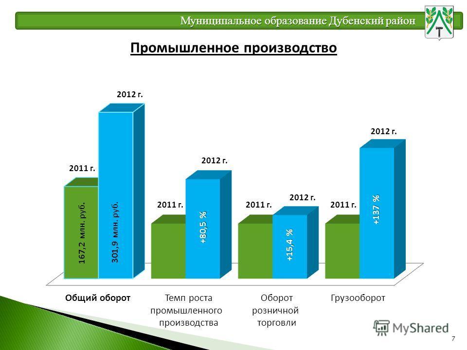 7 Промышленное производство Муниципальное образование Дубенский район 2012 г. 2011 г. 301,9 млн. руб. +137 % + 15, 4 % 2012 г. ГрузооборотОборот розничной торговли Темп роста промышленного производства Общий оборот 167,2 млн. руб. + 80,5 %