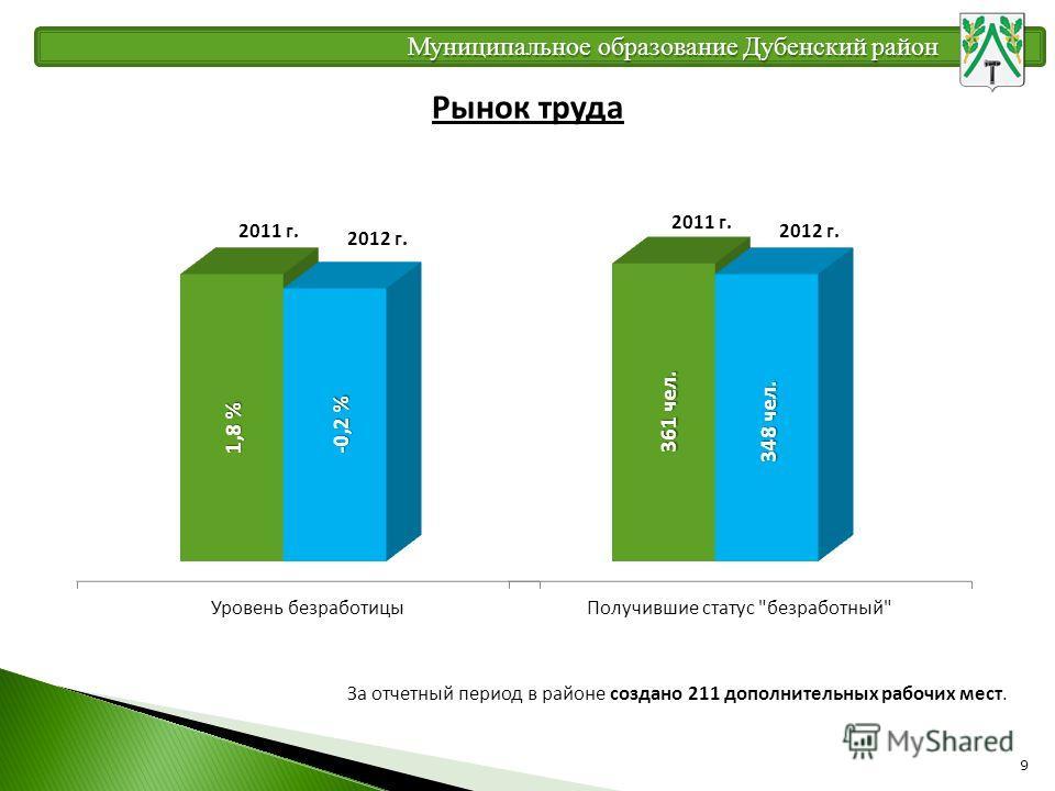 9 Рынок труда 348 чел. 361 чел. За отчетный период в районе создано 211 дополнительных рабочих мест. Муниципальное образование Дубенский район 1,8 % -0,2 %