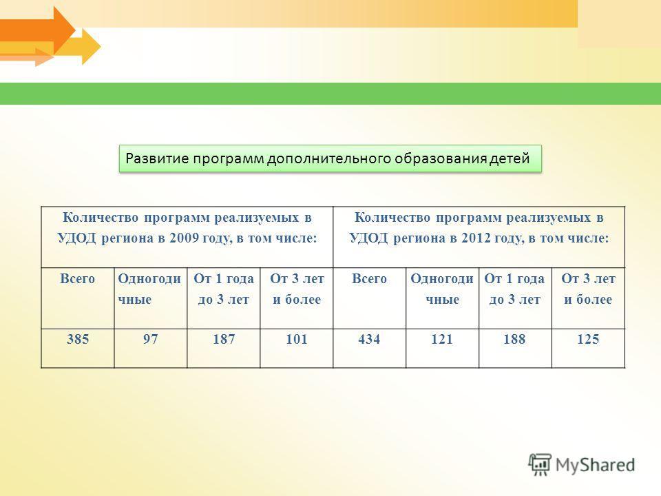 Количество программ реализуемых в УДОД региона в 2009 году, в том числе: Количество программ реализуемых в УДОД региона в 2012 году, в том числе: Всего Одногоди чные От 1 года до 3 лет От 3 лет и более Всего Одногоди чные От 1 года до 3 лет От 3 лет
