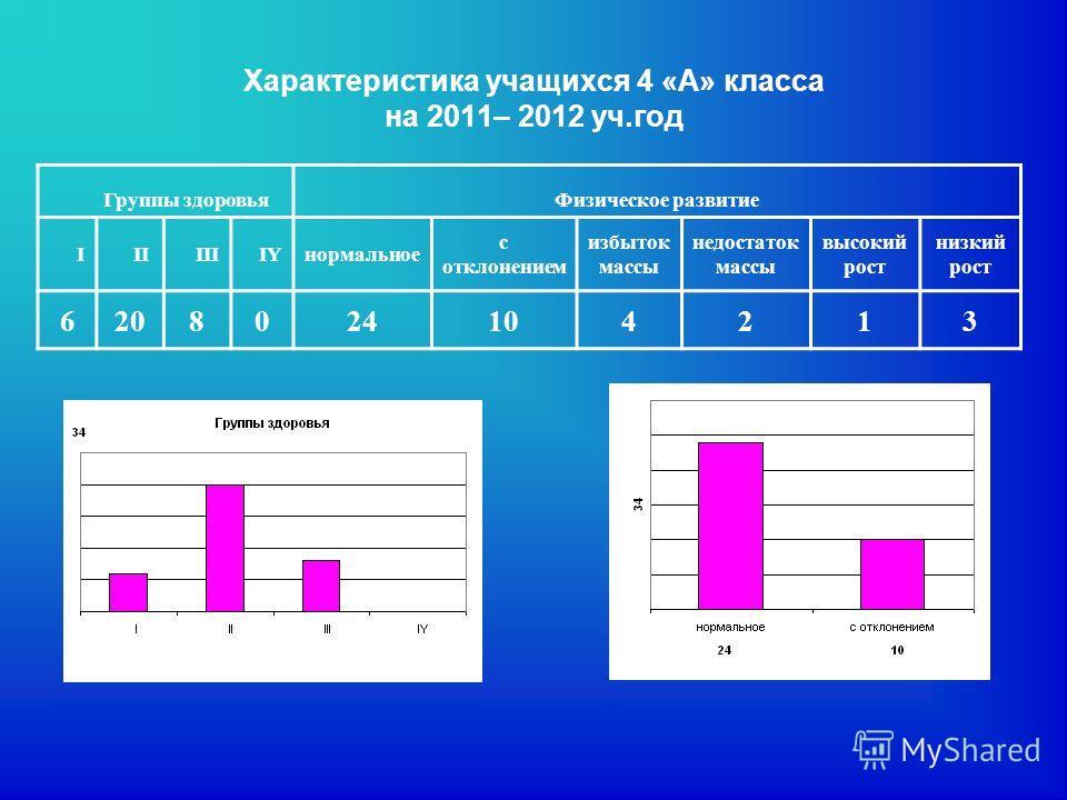Характеристика учащихся 4 «А» класса на 2011– 2012 уч.год Группы здоровьяФизическое развитие I II III IYнормальное с отклонением избыток массы недостаток массы высокий рост низкий рост 6208024104213