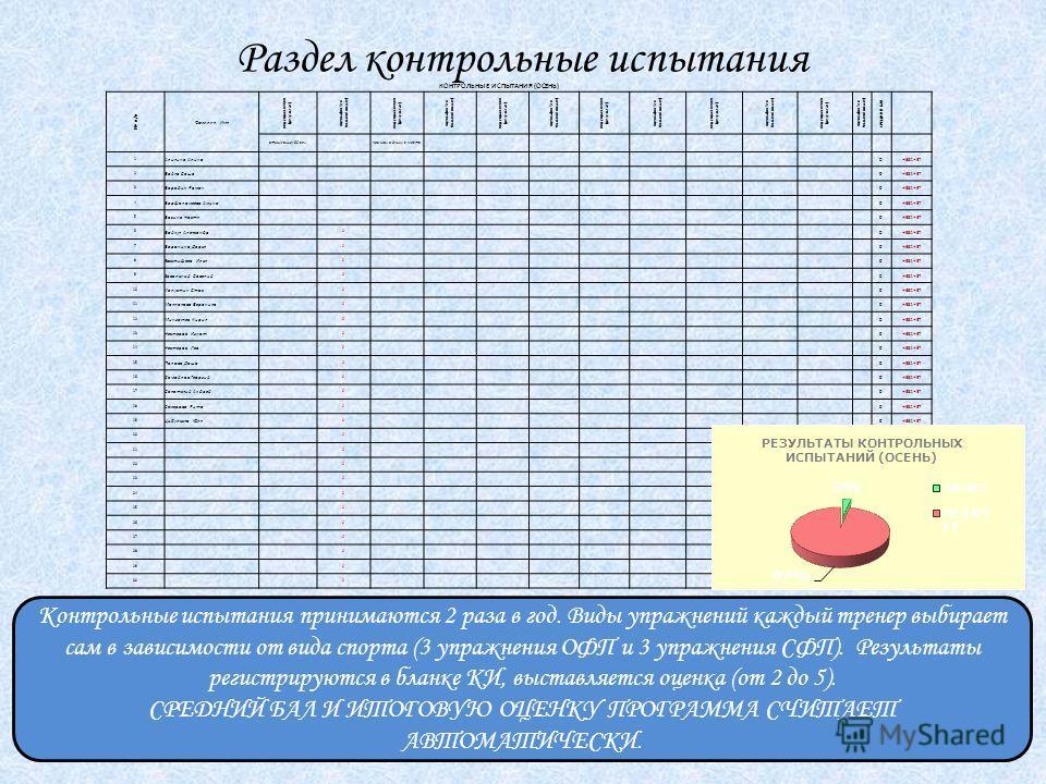 Раздел контрольные испытания Контрольные испытания принимаются 2 раза в год. Виды упражнений каждый тренер выбирает сам в зависимости от вида спорта (3 упражнения ОФП и 3 упражнения СФП). Результаты регистрируются в бланке КИ, выставляется оценка (от