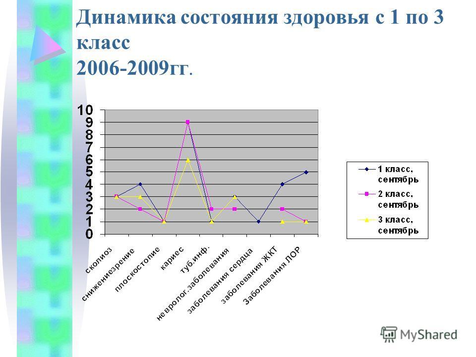 Динамика состояния здоровья с 1 по 3 класс 2006-2009гг.