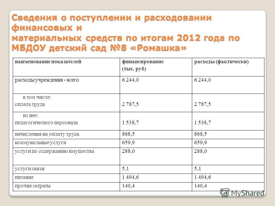 Сведения о поступлении и расходовании финансовых и материальных средств по итогам 2012 года по МБДОУ детский сад 8 «Ромашка» наименование показателейфинансирование (тыс. руб) расходы (фактически) расходы учреждения - всего6 244,0 в том числе: оплата