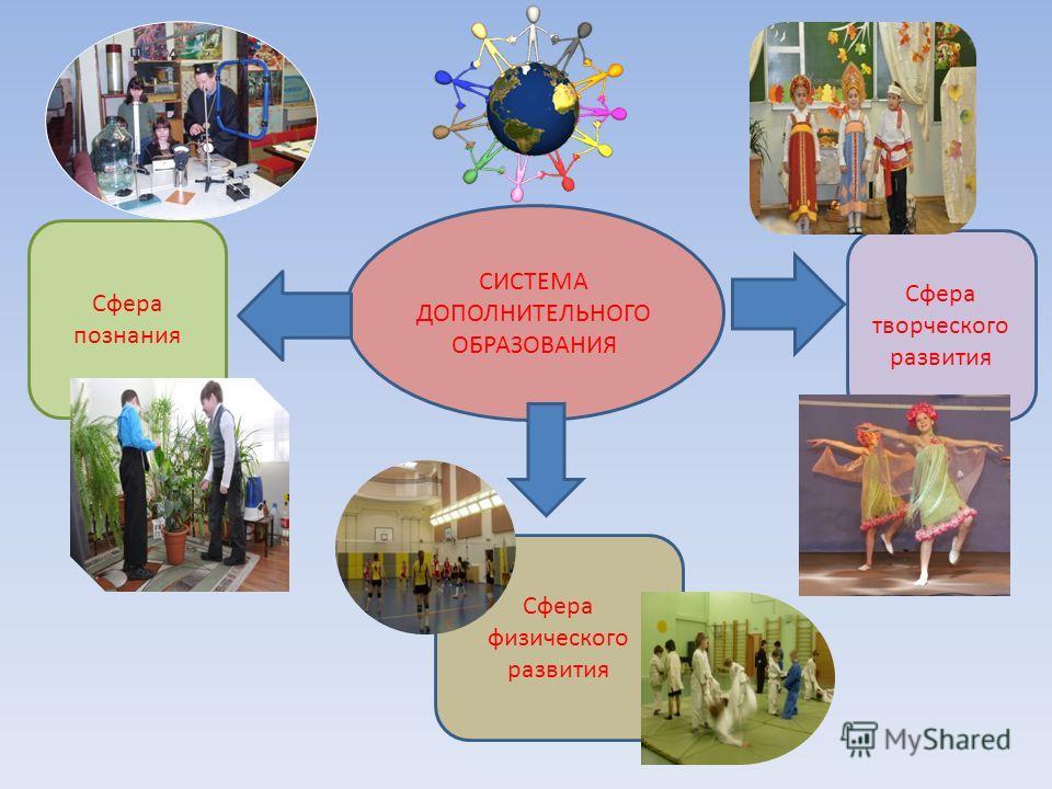 СИСТЕМА ДОПОЛНИТЕЛЬНОГО ОБРАЗОВАНИЯ Сфера творческого развития Сфера познания Сфера физического развития