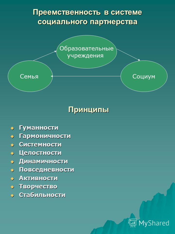 Преемственность в системе социального партнерства СемьяСоциум Принципы Гуманности Гуманности Гармоничности Гармоничности Системности Системности Целостности Целостности Динамичности Динамичности Повседневности Повседневности Активности Активности Тво
