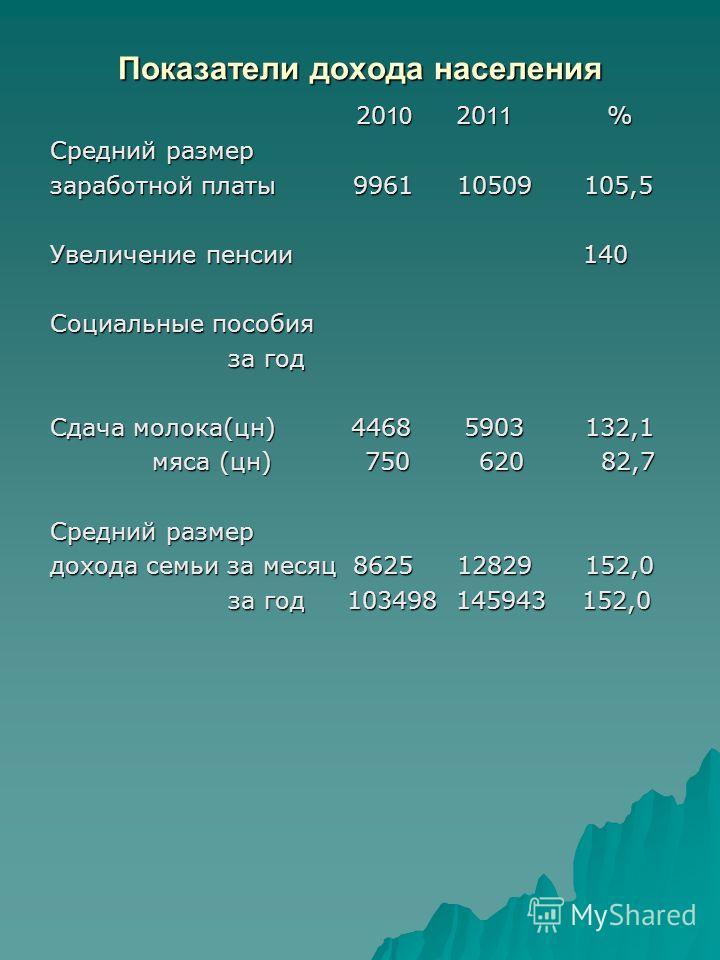 Показатели дохода населения 20 10 20 11 % 20 10 20 11 % Средний размер заработной платы 9961 10509 105,5 Увеличение пенсии 140 Социальные пособия за год за год Сдача молока(цн) 4468 5903 132,1 мяса (цн) 750 620 82,7 мяса (цн) 750 620 82,7 Средний раз