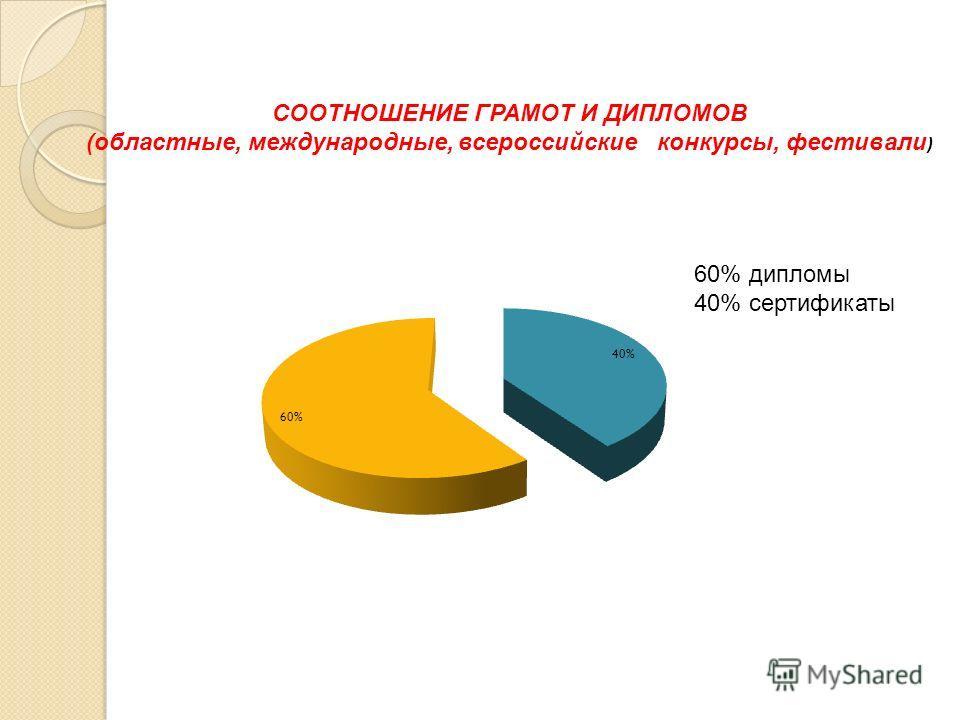 СООТНОШЕНИЕ ГРАМОТ И ДИПЛОМОВ (областные, международные, всероссийские конкурсы, фестивали ) 60% дипломы 40% сертификаты