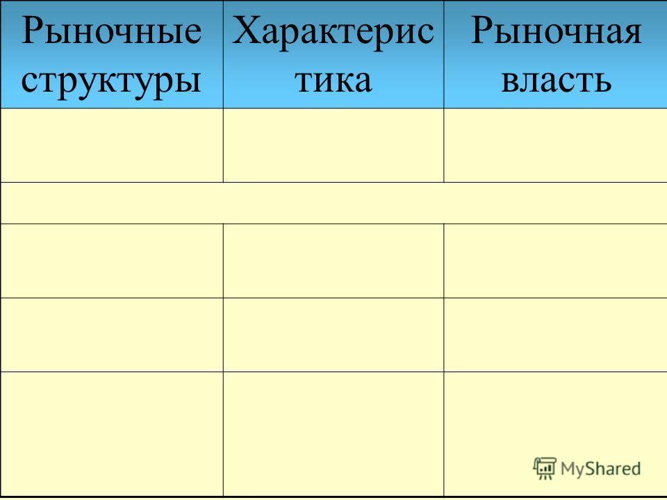 Рыночные структуры Характерис тика Рыночная власть